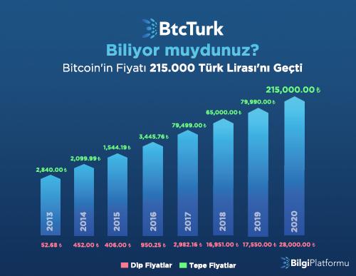 Bitcoin'in Dip ve Tepe Fiyatları